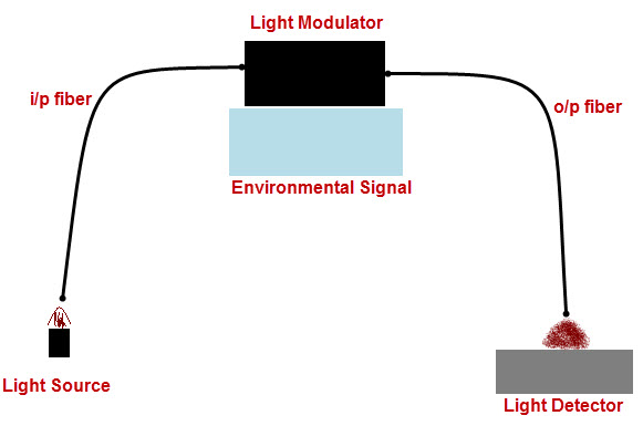 Extrinsic fiber optic sensors
