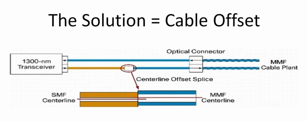 Mode Conditioning Fiber Patch Cable