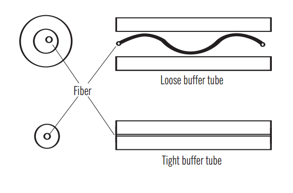Buffered Fiber