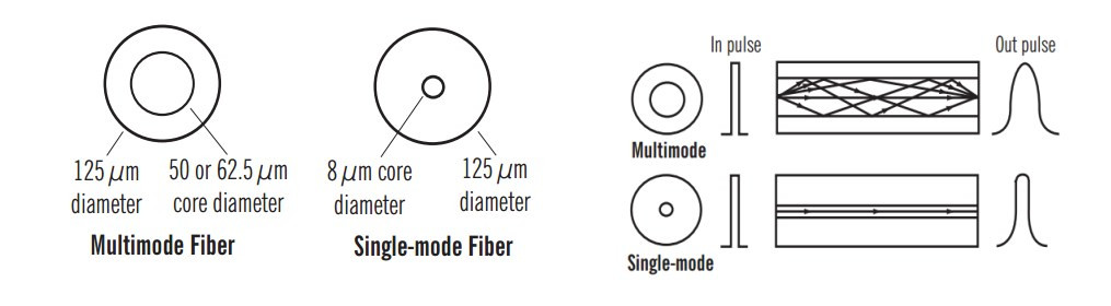 multimode and singlemode fiber