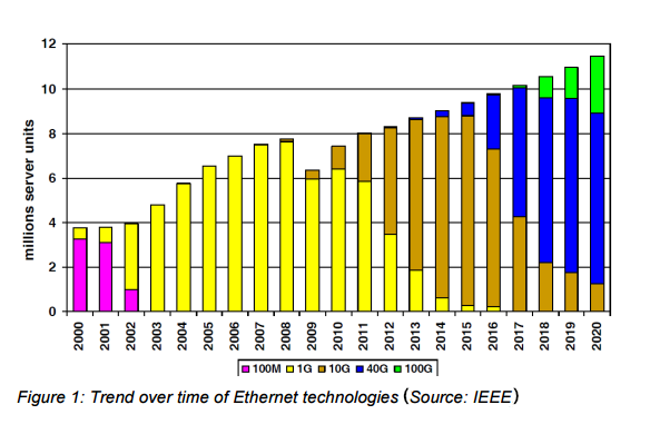 trend over time of Ethernet technologies