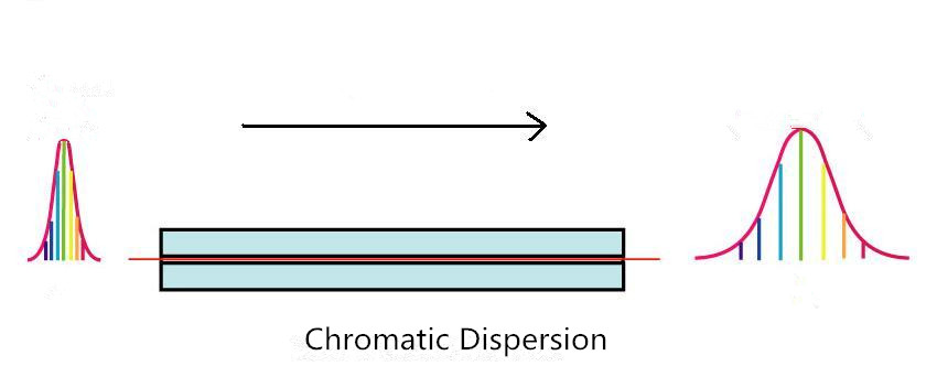 Chromatic-Dispersion
