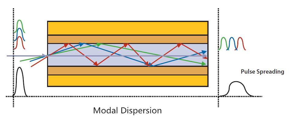 Modal-Dispersion