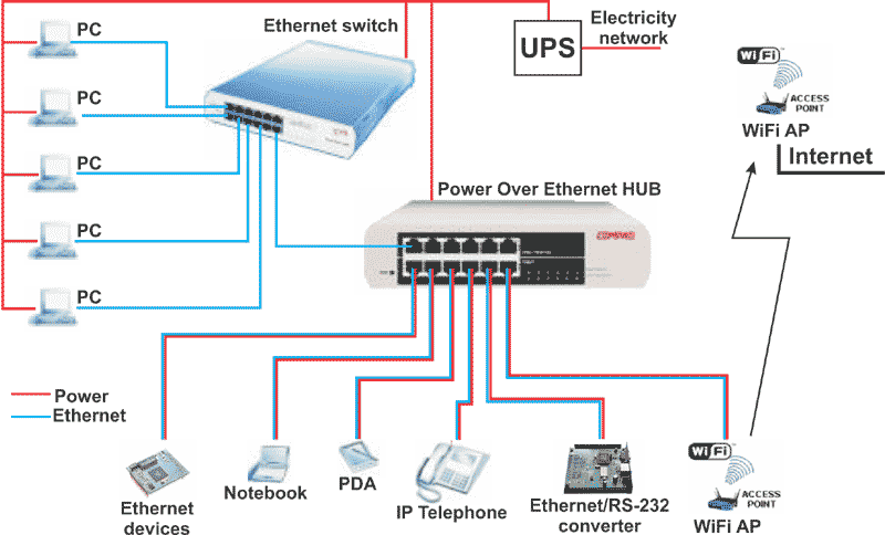 Getting To Know Poe Network Fiber Cabling Solution
