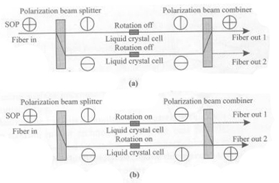 liquid-crystal-optical-switch