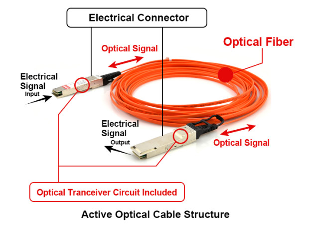 Direct Attach Cables Archives - Fiber Cabling Solution