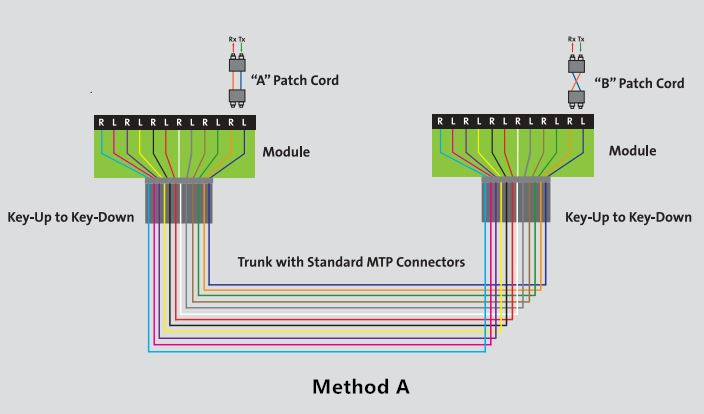 An Easy Guide To Mpo  Mtp Polarity