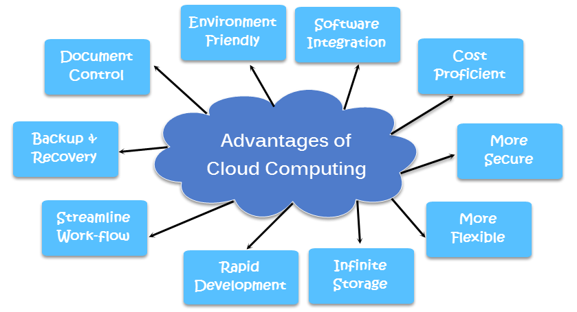 advantages and disadvantages using cloud computing service 1 Security advantages and disadvantages of private  cloud computing it's where a third party service provider can  advantages of using private cloud are.