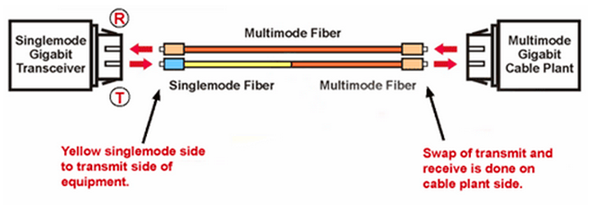 fiber cabling solution bulk fiber cables patch cables application of mode conditioning patch cable