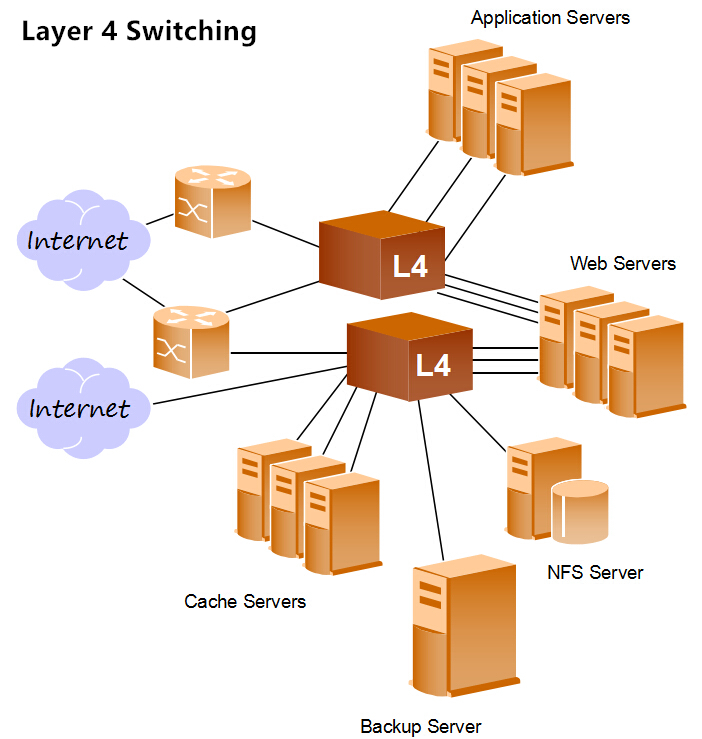 layer 4 switching