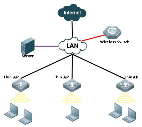 Basic Knowledge Of Wireless Access Point Fiber Cabling Solution