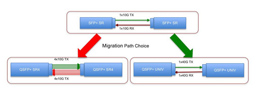 10G to 40G migration with QSFP-40G-SR4 and QSFP-40G-UNIV