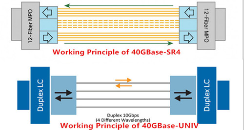 different working principle of QSFP-40G-SR4 and QSFP-40G-UNIV