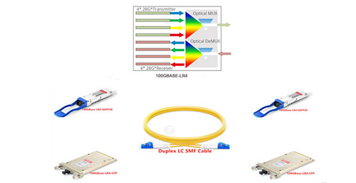 100GBase-LR4 Cabling Solution
