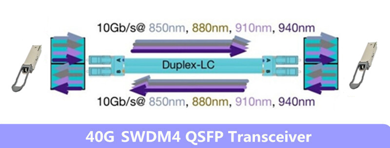 40G SWDM4 Transceivers