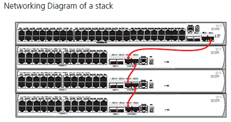networking diagram of a stack