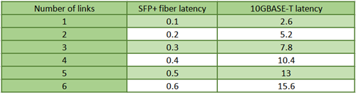 10GBASE-T vs SFP+ latency comparison