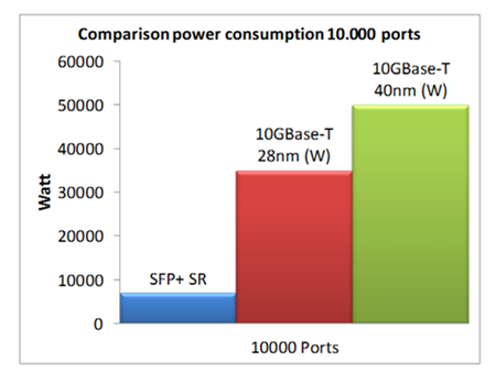 10GBASE-T vs SFP+ power consumption comparison
