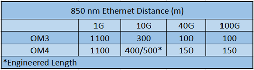 OM3 and OM4 fiber cable distance