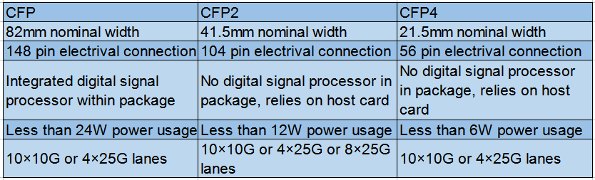 basic parameter of CFP, CFP2 and CFP4 transceivers