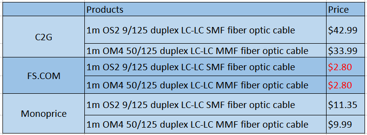 Comparing Three Fiber Optic Cable Manufacturers Table