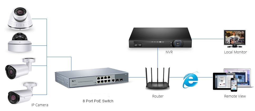 8 port PoE switch for IP Surveillance