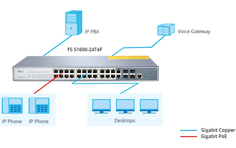 24 port PoE switch application