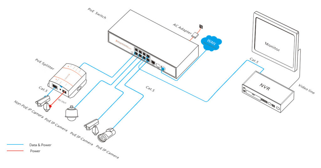 FS 8 port PoE switch application