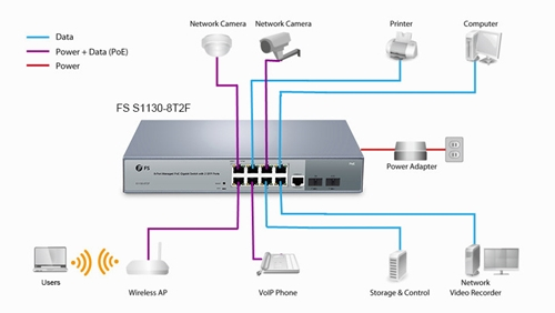 S1130-8T2F 8 port PoE switch application
