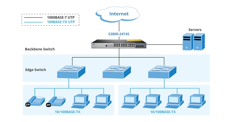 core Ethernet switch star topology by S3800-24T4S
