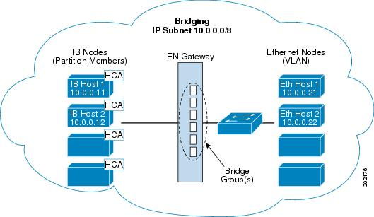Ethernet gateway Bridge-group bridges InfiniBand switch to Ethernet