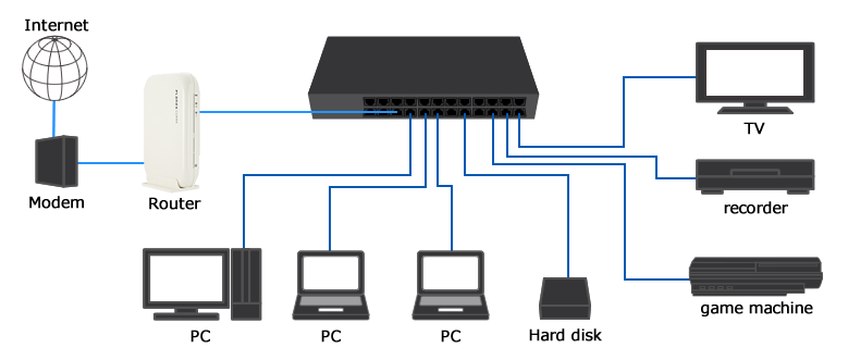 Home network switch and router