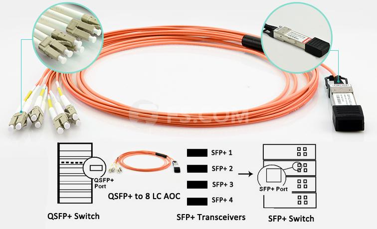 40G QSFP+ to 8LC Breakout AOC