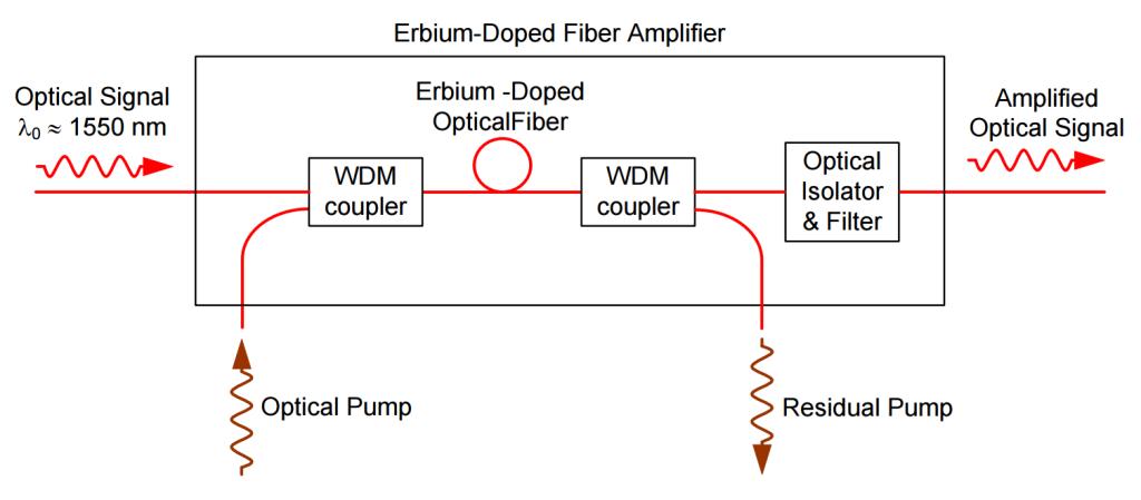 EDFA Selection Guide - Fiber Cabling Solution