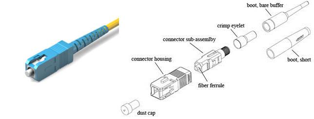 SC connector