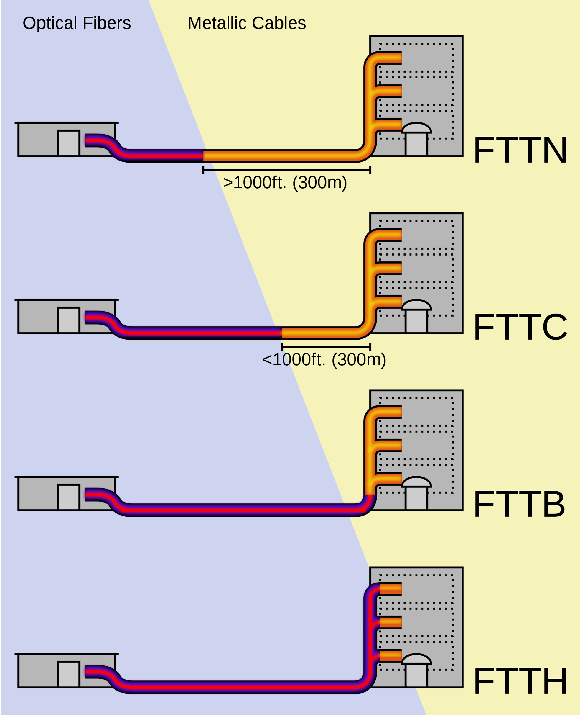 Admin Author At Fiber Cabling Solution Page 4 Of 5 Optic Cablethe Global In Components Fttx
