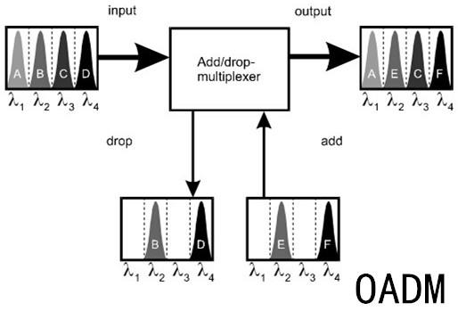 OADM-operating-principle