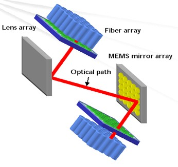 Are You Familiar With Optical Switch
