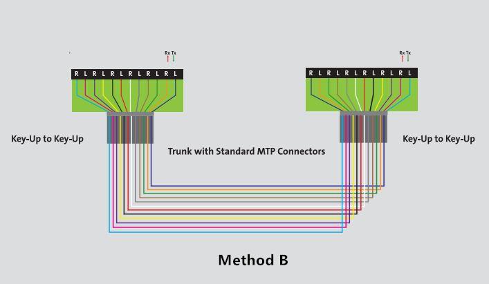 method-b