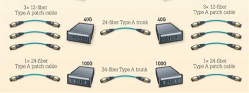 24 fiber system for 40/100G