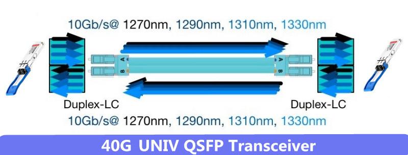 Arista QSFP 40G UNIV