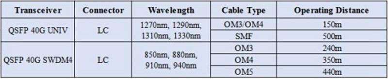 QSFP-40G-UNIV vs QSFP-40G-SWDM4