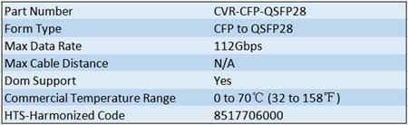 100G CFP to QSFP28 Converter Module