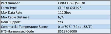 100G CFP2 to QSFP28 Converter Module