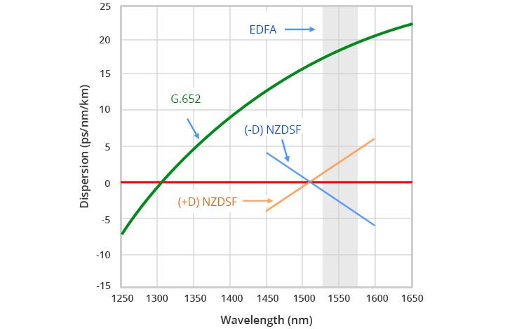 Différence de fibre monomode G652 vs G655