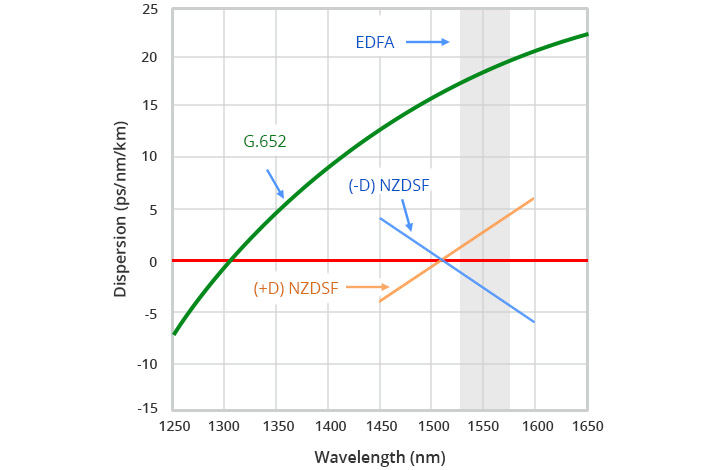 Single Mode Fiber Type: G652 vs G655 Fiber - Fiber Cabling