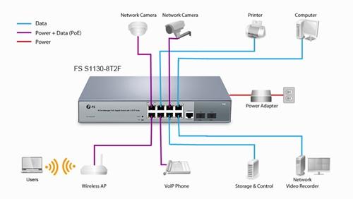 S1130-8T2F 8 port PoE switch application