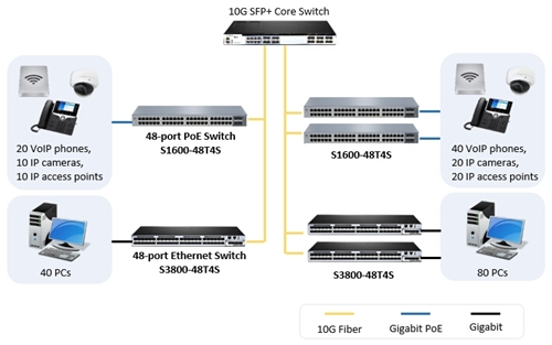 Ethernet switch with 10Gb uplink application