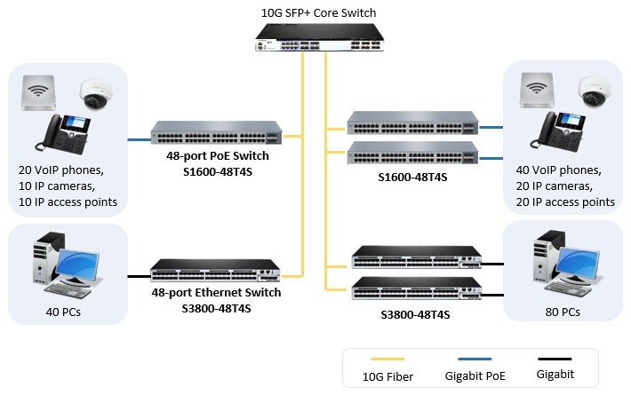 S3800-48T4S and S1600-48T4S gigabit switch application